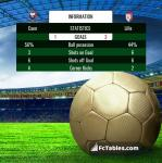 Match image with score Caen - Lille