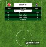 Match image with score Reims - Caen