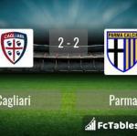 Match image with score Cagliari - Parma