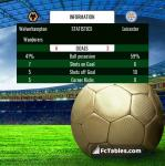 Match image with score Wolverhampton Wanderers - Leicester