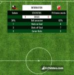Match image with score Suduva - FK Crvena zvezda