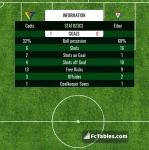 Match image with score Cadiz - Eibar