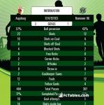 Match image with score Augsburg - Hannover 96