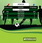 Match image with score FK Crvena zvezda - FC København