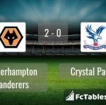 Match image with score Wolverhampton Wanderers - Crystal Palace