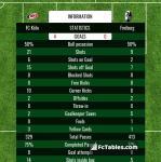 Match image with score FC Köln - Freiburg