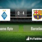 Match image with score Dynamo Kyiv - Barcelona