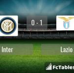 Match image with score Inter - Lazio