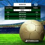 Match image with score Crystal Palace - Brighton