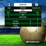 Match image with score Fulham - Manchester City