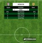 Match image with score Cagliari - Chievo