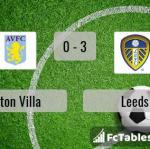 Match image with score Aston Villa - Leeds