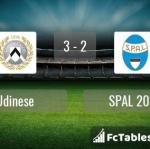 Match image with score Udinese - SPAL 2013