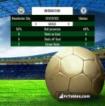 Match image with score Manchester City - Chelsea