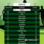 Match image with score Crystal Palace - Liverpool