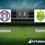 Match image with score Toulouse - Nantes