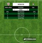 Match image with score Athletic Bilbao - Eibar