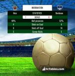 Match image with score Nice - Bordeaux