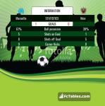 Match image with score Marseille - Nice