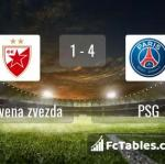 Match image with score FK Crvena zvezda - PSG