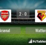 Match image with score Arsenal - Watford