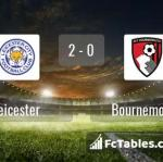 Match image with score Leicester - Bournemouth