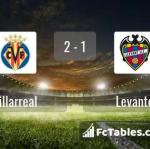 Match image with score Villarreal - Levante