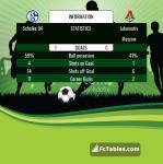 Match image with score Schalke 04 - Lokomotiv Moscow