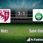 Match image with score Metz - Saint-Etienne