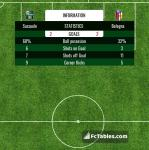 Match image with score Sassuolo - Bologna