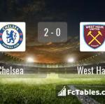Match image with score Chelsea - West Ham