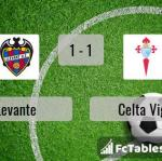 Match image with score Levante - Celta Vigo