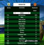 Match image with score Burnley - Manchester United