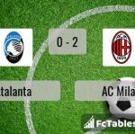 Match image with score Atalanta - AC Milan