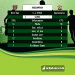 Match image with score West Ham - Southampton