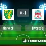 Match image with score Norwich - Liverpool