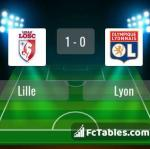 Match image with score Lille - Lyon
