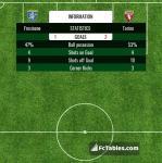 Match image with score Frosinone - Torino