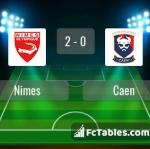 Match image with score Nimes - Caen