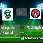 Match image with score Ludogorets Razgrad - FC Midtjylland