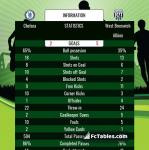 Match image with score Chelsea - West Bromwich Albion