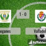 Match image with score Leganes - Valladolid
