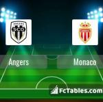 Preview image Angers - Monaco