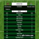 Match image with score Wolverhampton Wanderers - Newcastle United