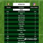 Match image with score Osasuna - Atletico Madrid
