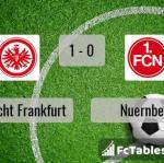 Match image with score Eintracht Frankfurt - Nuernberg