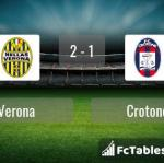 Match image with score Verona - Crotone
