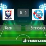 Match image with score Caen - Strasbourg