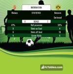 Match image with score Monaco - Borussia Dortmund