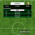Match image with score Borussia Moenchengladbach - Augsburg
